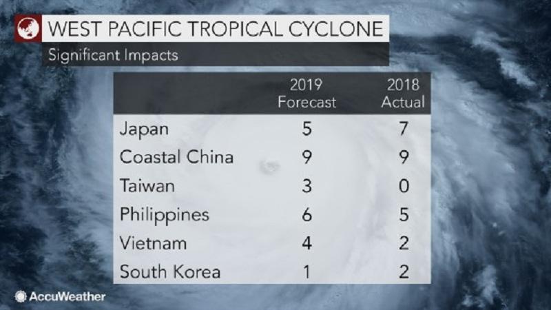 2019, Thái Bình Dương sẽ đối mặt bao nhiêu cơn bão?