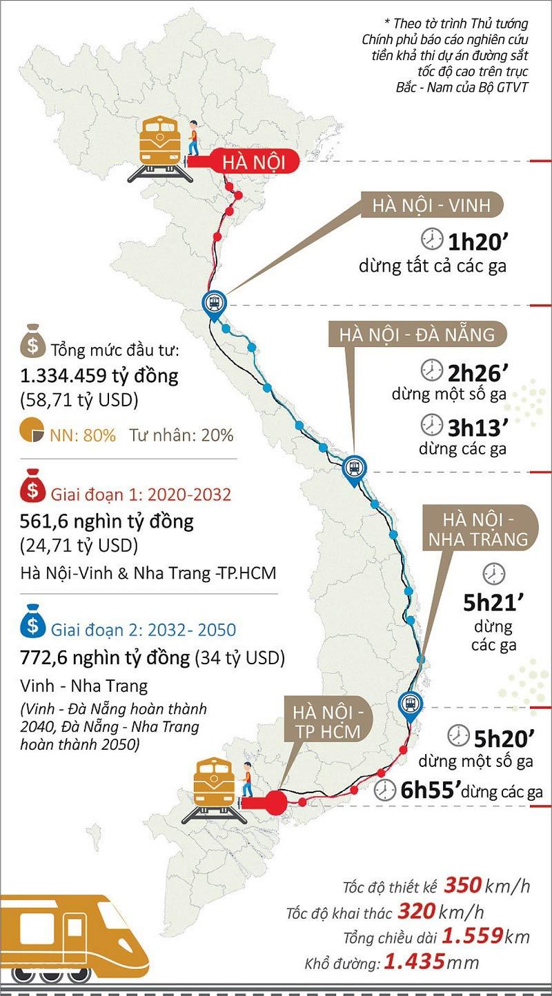 tuyến đường sắt Bắc Nam